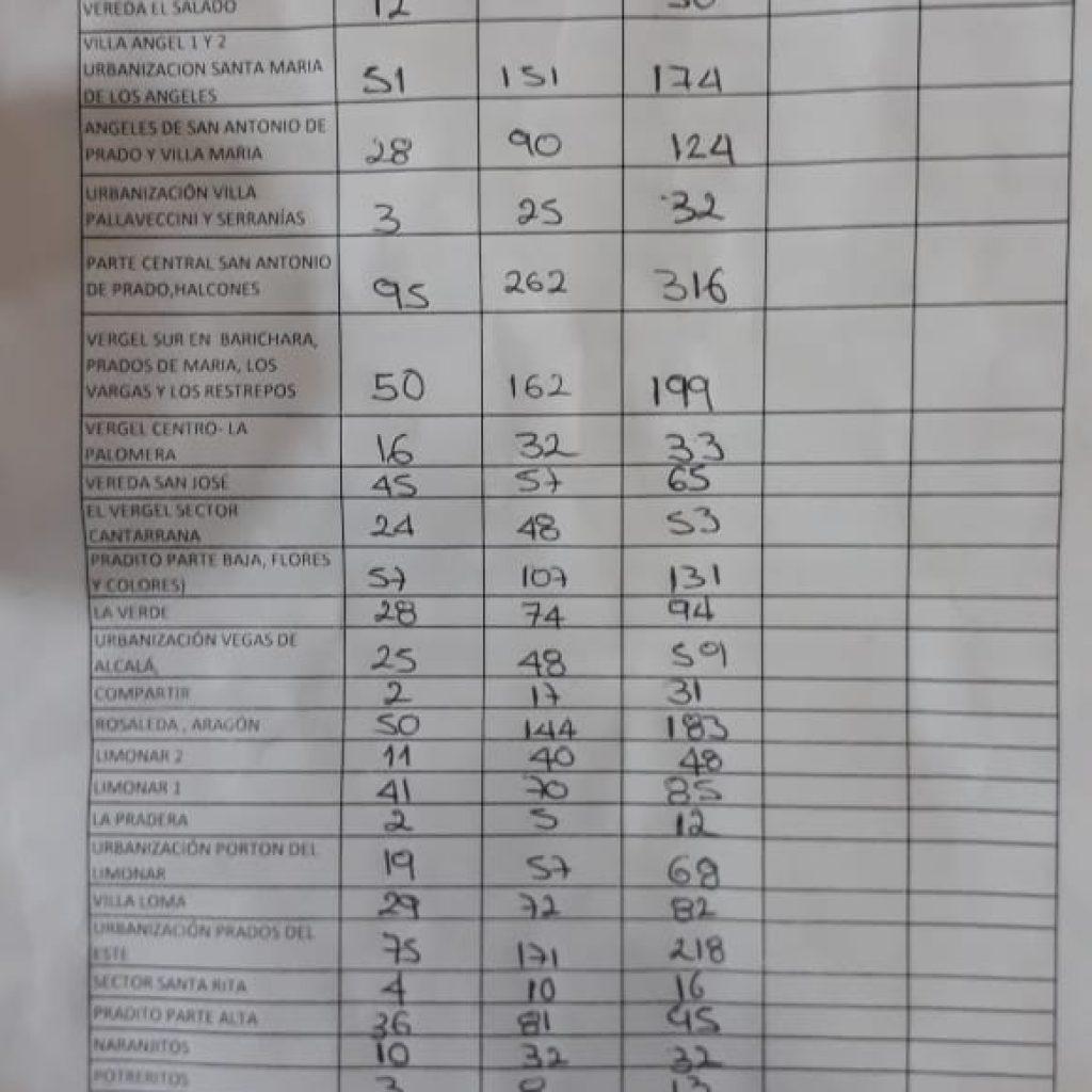 Resultados Mesas De Votación En San Antonio De Prado