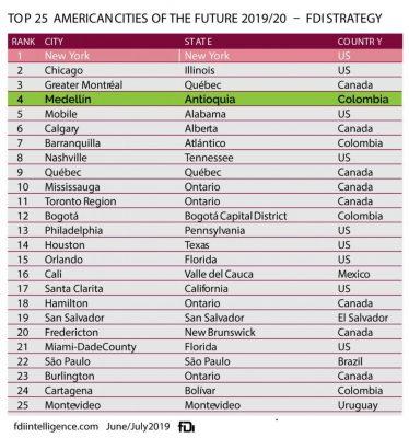 La Ciudad De Medellín Ocupa El Cuarto Lugar De Ciudades Americanas Del Futuro