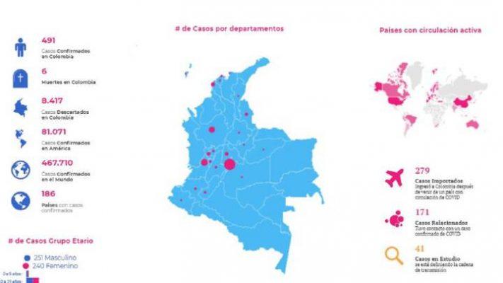 Marzo 26: Colombia Registra 491 Casos Confirmados De Coronavirus O Covid19