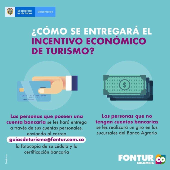 Incentivo Fondo Nacional de turismo