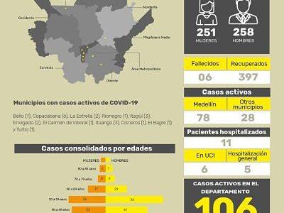 Antioquia Cuenta Con 403 Personas Que Han Superado El Coronavirus O COVID-19