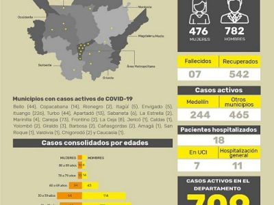 Así Va El Coronavirus En Antioquia Hoy Miércoles 3 De Junio