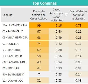 San Antonio De Prado, Tiene Mas Casos De Covid19 Que El Municipio De La Estrella