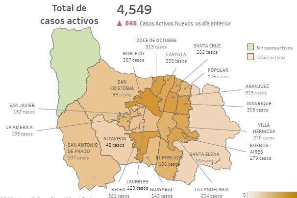 Casos Activos covid19 Medellín