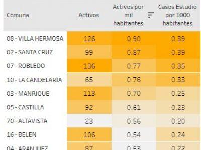 Hoy Sábado 4 De Julio, Aumentan Los Casos De Covid-19 En San Antonio De Prado