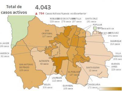 Aunque Suben Las Cifras, Son Mas Los Recuperados, Así Esta El Covid-19 En Los Corregimientos De Medellín