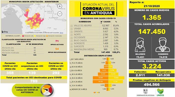Así Van Las Cifras De Casos De Covid19 En Antioquia