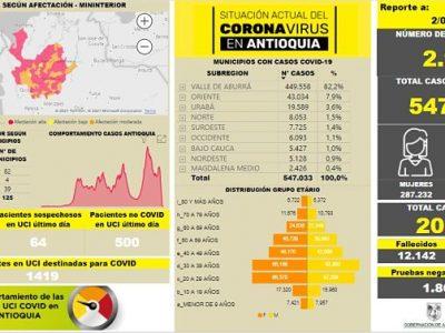 Asciende La Cifra De Contagiados Por Covid En Antioquia.