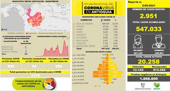 Casos de Covid19 en Antioquia